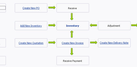 Invoicing Software With Stock Management - Invoice software with inventory